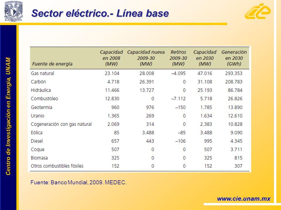 Centro de Investigación en Energía, UNAM Centro de Investigación en Energía, UNAM Sector eléctrico.- Línea base www.cie.unam.mx Fuente: Banco Mundial, 2009.