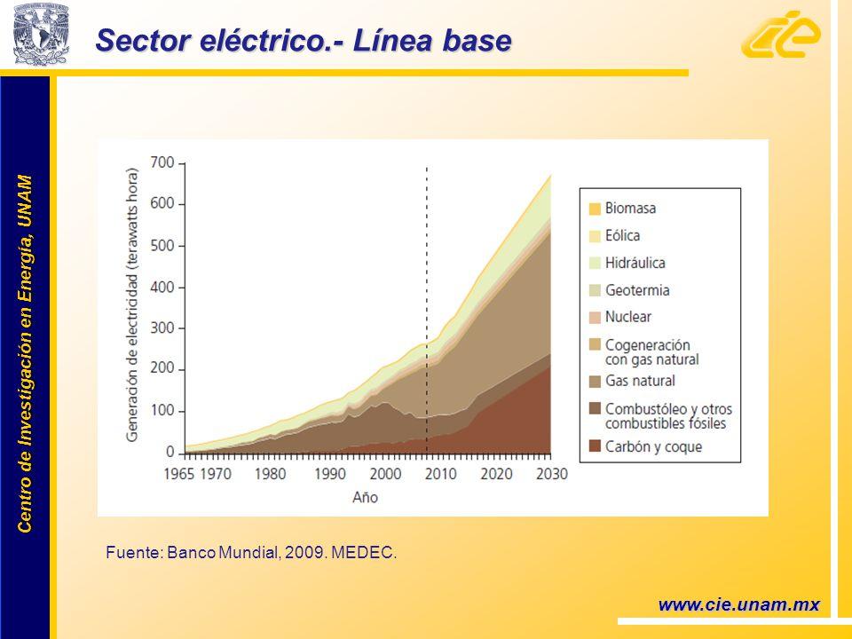 Centro de Investigación en Energía, UNAM Centro de Investigación en Energía, UNAM www.cie.unam.mx Sector eléctrico.- Línea base Fuente: Banco Mundial, 2009.