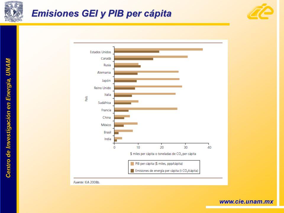 Centro de Investigación en Energía, UNAM Centro de Investigación en Energía, UNAM Emisiones GEI y PIB per cápita www.cie.unam.mx