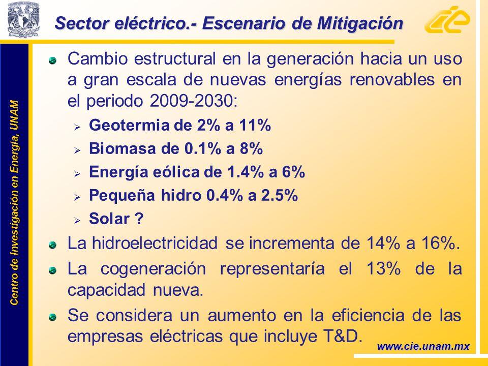 Centro de Investigación en Energía, UNAM Centro de Investigación en Energía, UNAM Sector eléctrico.- Escenario de Mitigación Cambio estructural en la generación hacia un uso a gran escala de nuevas energías renovables en el periodo 2009-2030: Geotermia de 2% a 11% Biomasa de 0.1% a 8% Energía eólica de 1.4% a 6% Pequeña hidro 0.4% a 2.5% Solar .