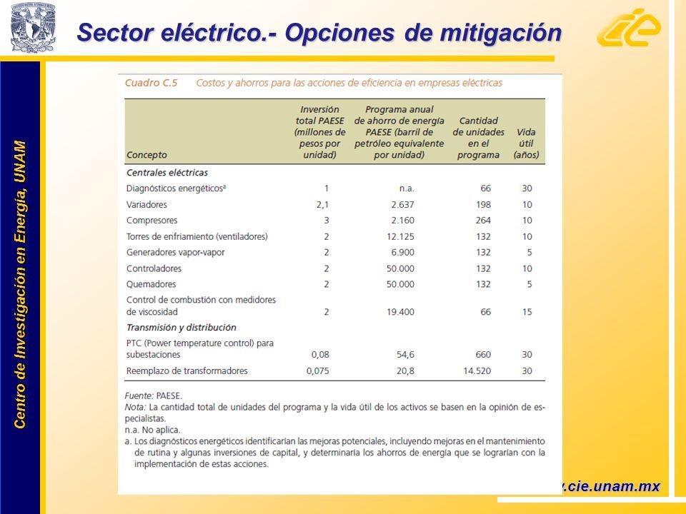 Centro de Investigación en Energía, UNAM Centro de Investigación en Energía, UNAM Sector eléctrico.- Opciones de mitigación www.cie.unam.mx