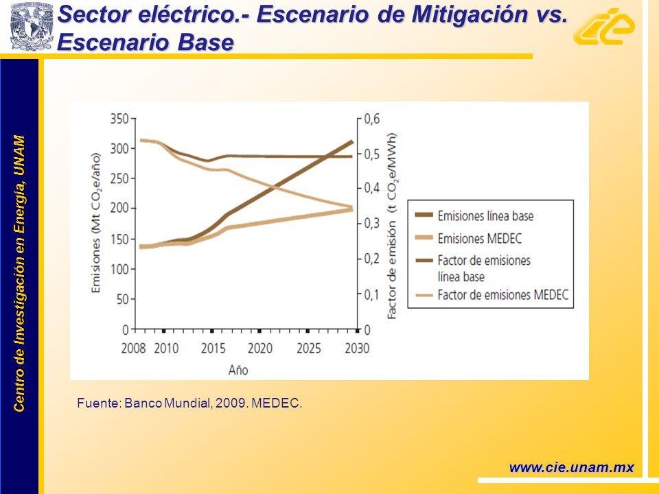 Centro de Investigación en Energía, UNAM Centro de Investigación en Energía, UNAM www.cie.unam.mx Sector eléctrico.- Escenario de Mitigación vs. Escen