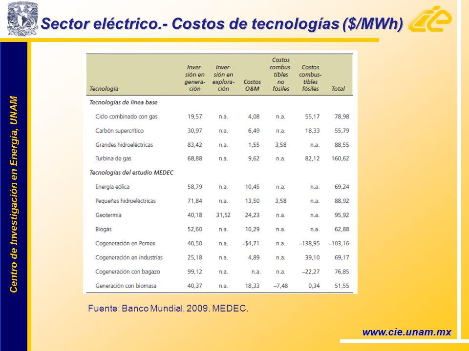 Centro de Investigación en Energía, UNAM Centro de Investigación en Energía, UNAM www.cie.unam.mx Sector eléctrico.- Costos de tecnologías ($/MWh) Fuente: Banco Mundial, 2009.