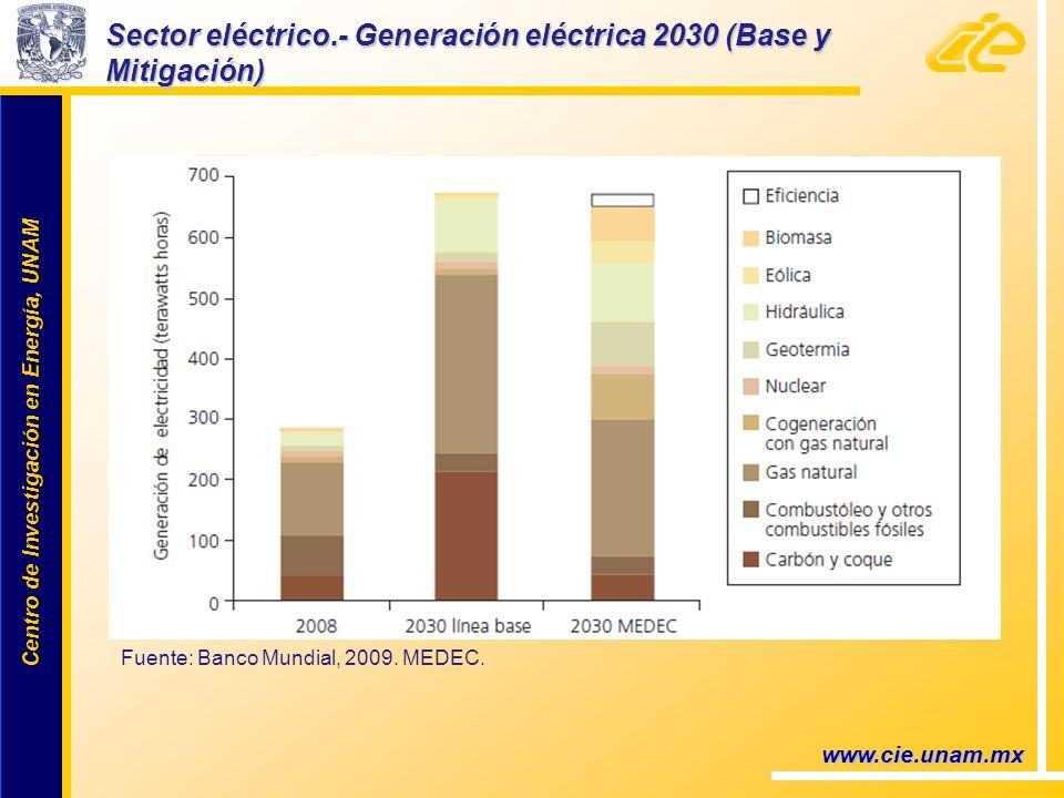 Centro de Investigación en Energía, UNAM Centro de Investigación en Energía, UNAM www.cie.unam.mx Sector eléctrico.- Generación eléctrica 2030 (Base y Mitigación) Fuente: Banco Mundial, 2009.