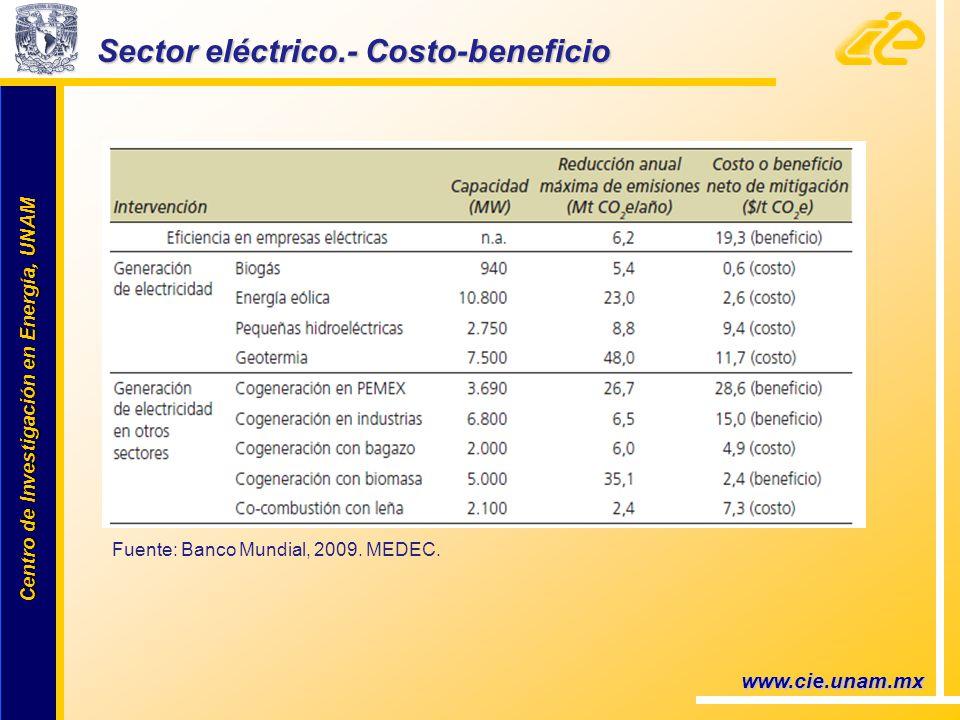 Centro de Investigación en Energía, UNAM Centro de Investigación en Energía, UNAM www.cie.unam.mx Sector eléctrico.- Costo-beneficio Fuente: Banco Mundial, 2009.