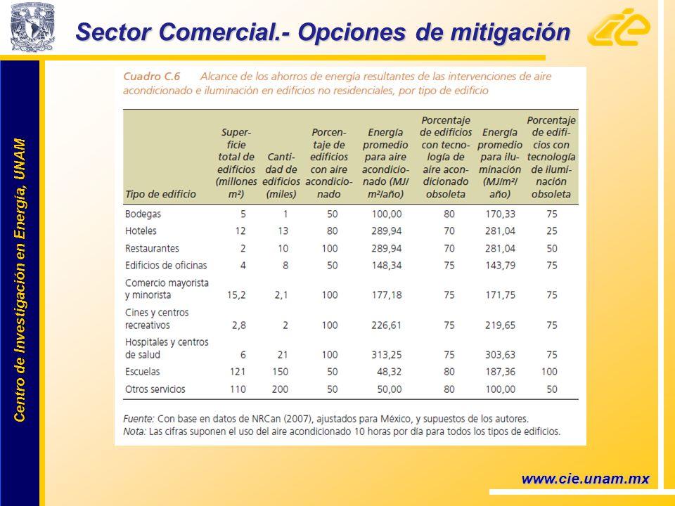 Centro de Investigación en Energía, UNAM Centro de Investigación en Energía, UNAM Sector Comercial.- Opciones de mitigación www.cie.unam.mx