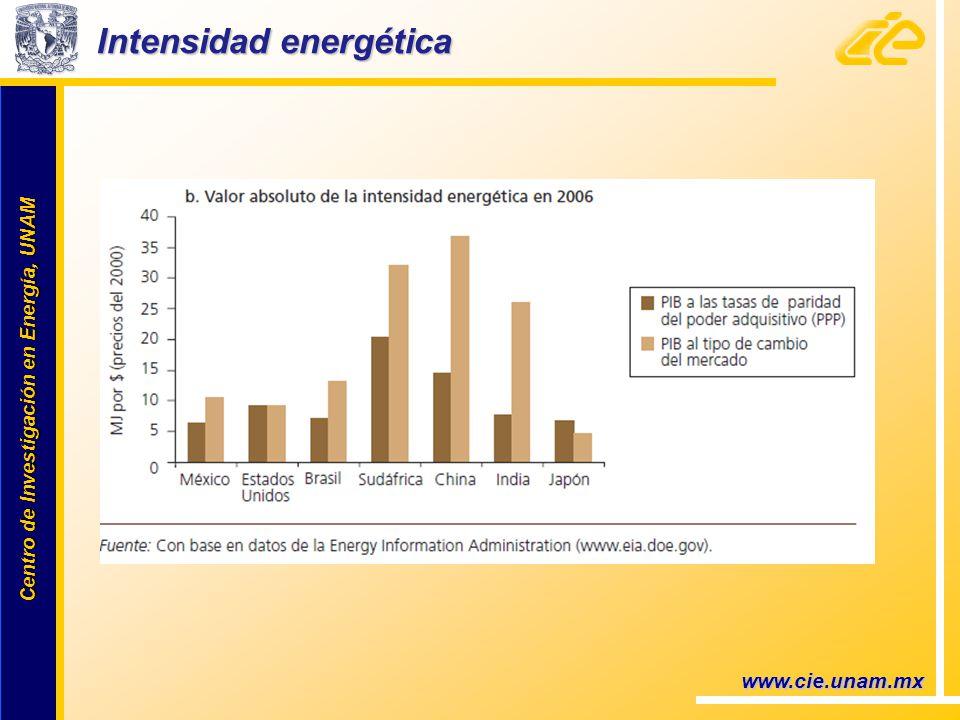 Centro de Investigación en Energía, UNAM Centro de Investigación en Energía, UNAM Intensidad energética www.cie.unam.mx