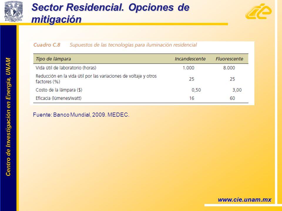 Centro de Investigación en Energía, UNAM Centro de Investigación en Energía, UNAM www.cie.unam.mx Sector Residencial. Opciones de mitigación Fuente: B