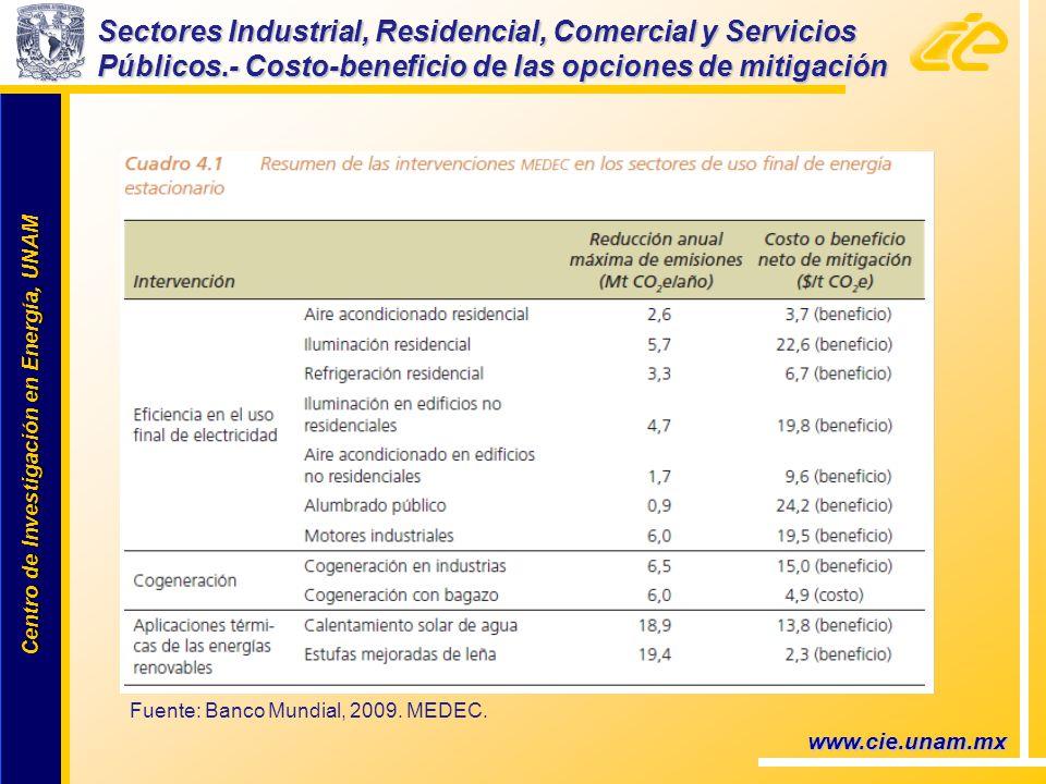 Centro de Investigación en Energía, UNAM Centro de Investigación en Energía, UNAM Sectores Industrial, Residencial, Comercial y Servicios Públicos.- Costo-beneficio de las opciones de mitigación www.cie.unam.mx Fuente: Banco Mundial, 2009.