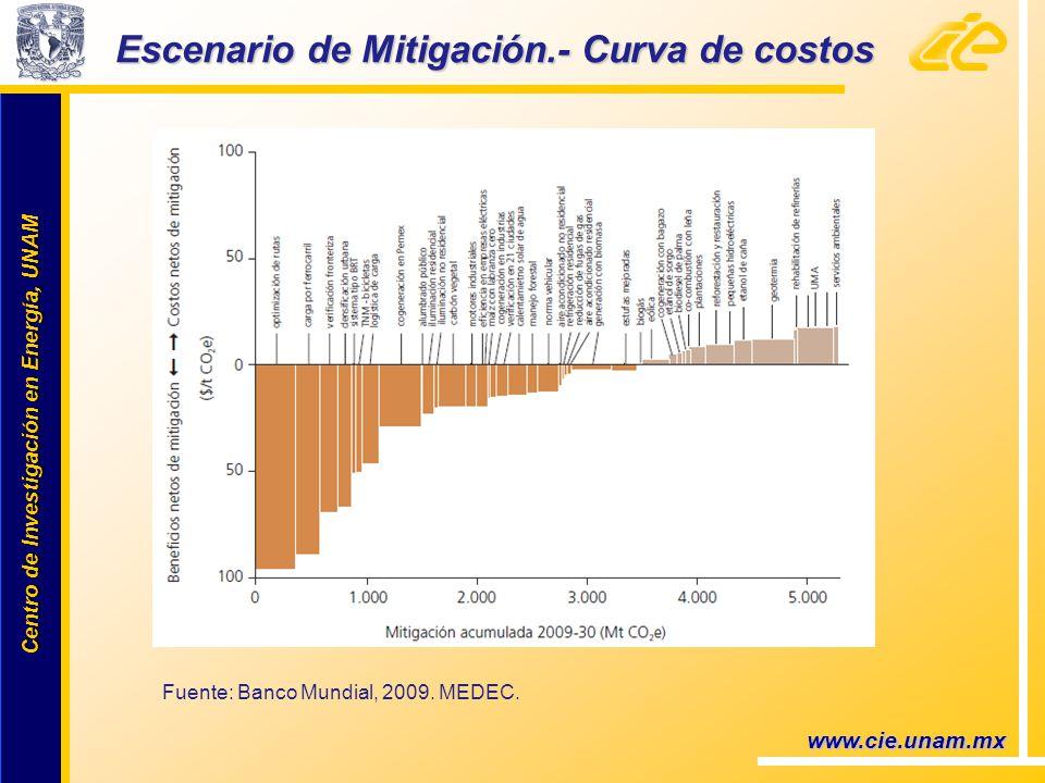 Centro de Investigación en Energía, UNAM Centro de Investigación en Energía, UNAM www.cie.unam.mx Escenario de Mitigación.- Curva de costos Fuente: Banco Mundial, 2009.