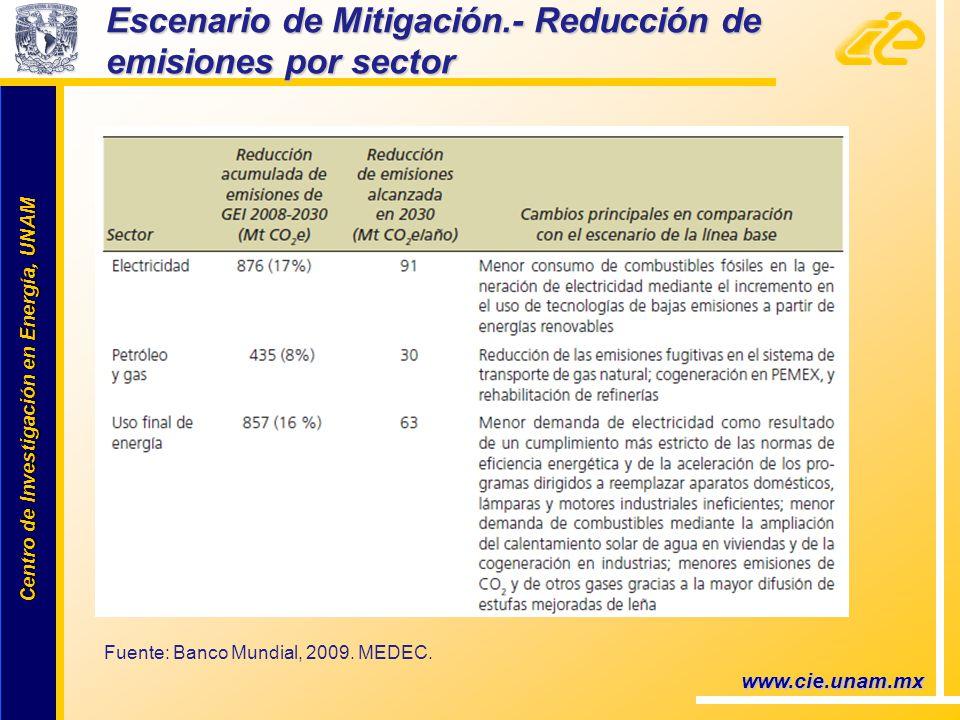 Centro de Investigación en Energía, UNAM Centro de Investigación en Energía, UNAM www.cie.unam.mx Escenario de Mitigación.- Reducción de emisiones por sector Fuente: Banco Mundial, 2009.