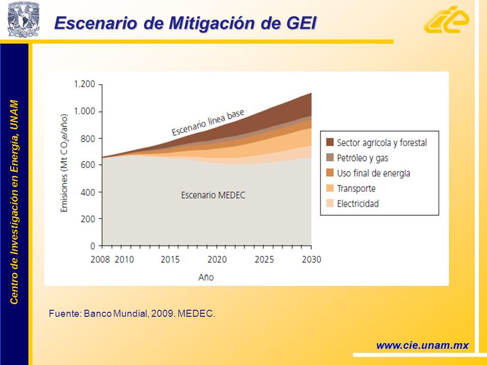 Centro de Investigación en Energía, UNAM Centro de Investigación en Energía, UNAM www.cie.unam.mx Escenario de Mitigación de GEI Fuente: Banco Mundial, 2009.
