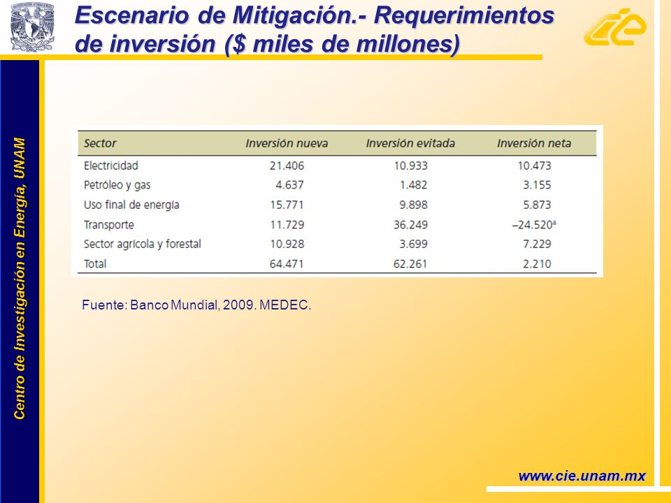 Centro de Investigación en Energía, UNAM Centro de Investigación en Energía, UNAM Escenario de Mitigación.- Requerimientos de inversión ($ miles de millones) www.cie.unam.mx Fuente: Banco Mundial, 2009.