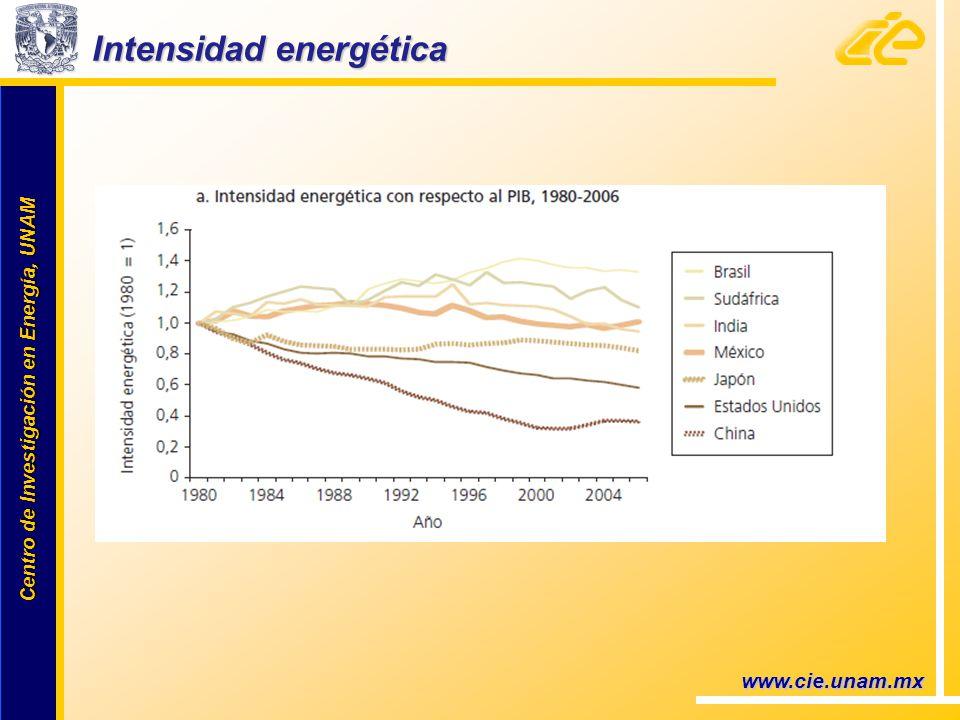 Centro de Investigación en Energía, UNAM Centro de Investigación en Energía, UNAM Intensidad energética Intensidad energética www.cie.unam.mx