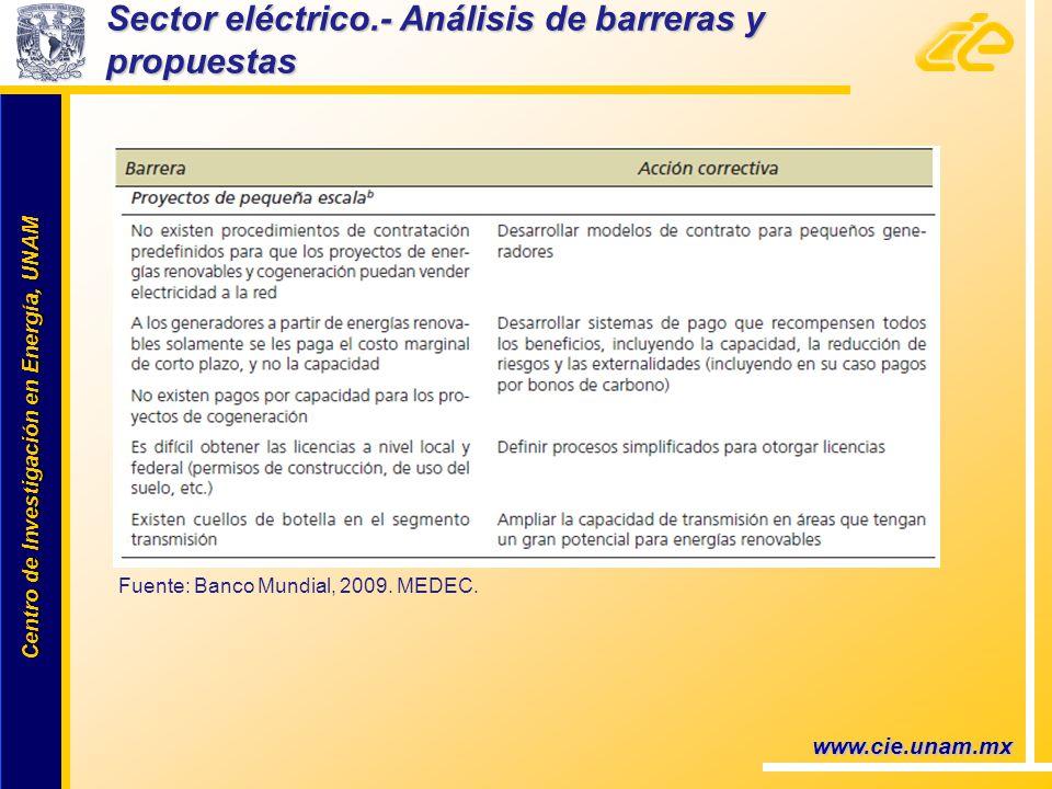 Centro de Investigación en Energía, UNAM Centro de Investigación en Energía, UNAM www.cie.unam.mx Sector eléctrico.- Análisis de barreras y propuestas