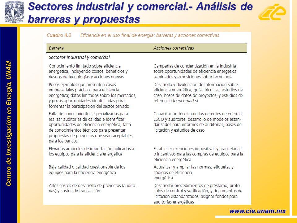 Centro de Investigación en Energía, UNAM Centro de Investigación en Energía, UNAM www.cie.unam.mx Sectores industrial y comercial.- Análisis de barreras y propuestas