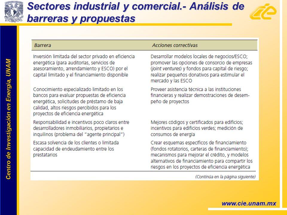 Centro de Investigación en Energía, UNAM Centro de Investigación en Energía, UNAM www.cie.unam.mx Sectores industrial y comercial.- Análisis de barrer
