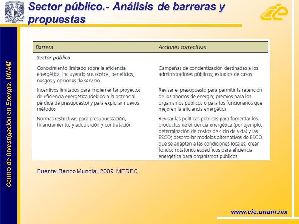 Centro de Investigación en Energía, UNAM Centro de Investigación en Energía, UNAM www.cie.unam.mx Sector público.- Análisis de barreras y propuestas Fuente: Banco Mundial, 2009.