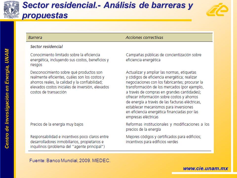Centro de Investigación en Energía, UNAM Centro de Investigación en Energía, UNAM www.cie.unam.mx Sector residencial.- Análisis de barreras y propuestas Fuente: Banco Mundial, 2009.