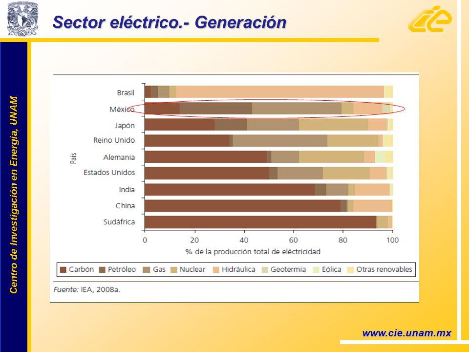 Centro de Investigación en Energía, UNAM Centro de Investigación en Energía, UNAM Sector eléctrico.- Generación www.cie.unam.mx