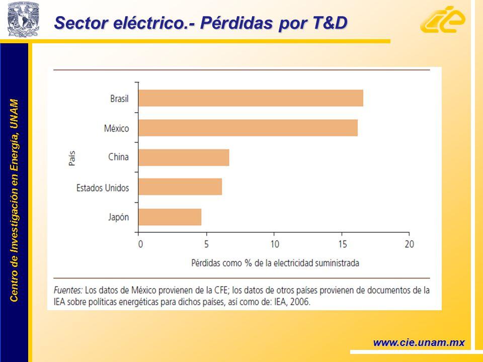 Centro de Investigación en Energía, UNAM Centro de Investigación en Energía, UNAM www.cie.unam.mx Sector eléctrico.- Pérdidas por T&D
