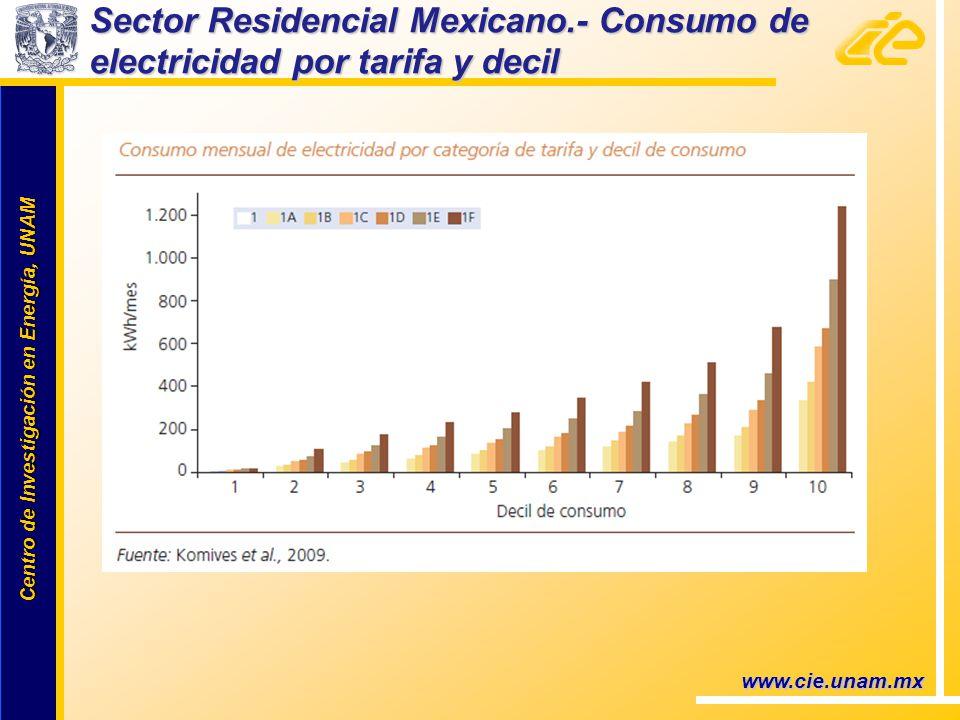 Centro de Investigación en Energía, UNAM Centro de Investigación en Energía, UNAM www.cie.unam.mx Sector Residencial Mexicano.- Consumo de electricidad por tarifa y decil