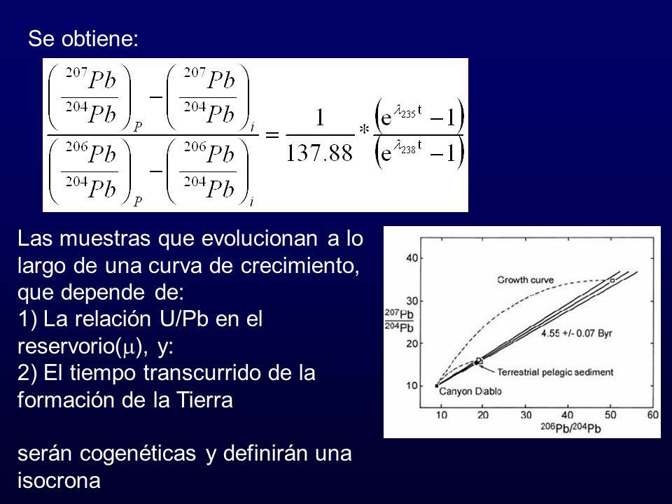 Se obtiene: Las muestras que evolucionan a lo largo de una curva de crecimiento, que depende de: 1) La relación U/Pb en el reservorio( ), y: 2) El tie