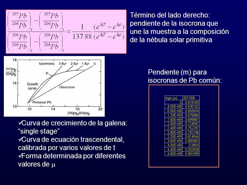 Término del lado derecho: pendiente de la isocrona que une la muestra a la composición de la nébula solar primitiva Curva de crecimiento de la galena: