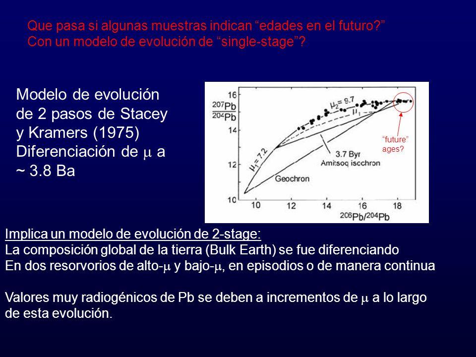 Que pasa si algunas muestras indican edades en el futuro? Con un modelo de evolución de single-stage? future ages? Implica un modelo de evolución de 2