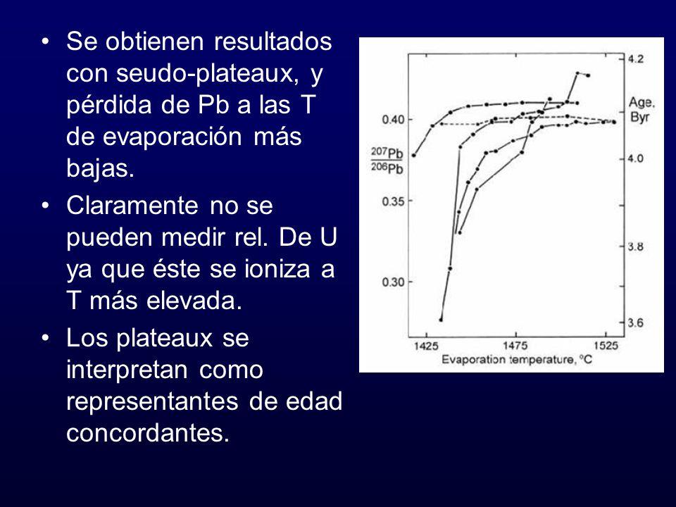 Se obtienen resultados con seudo-plateaux, y pérdida de Pb a las T de evaporación más bajas. Claramente no se pueden medir rel. De U ya que éste se io