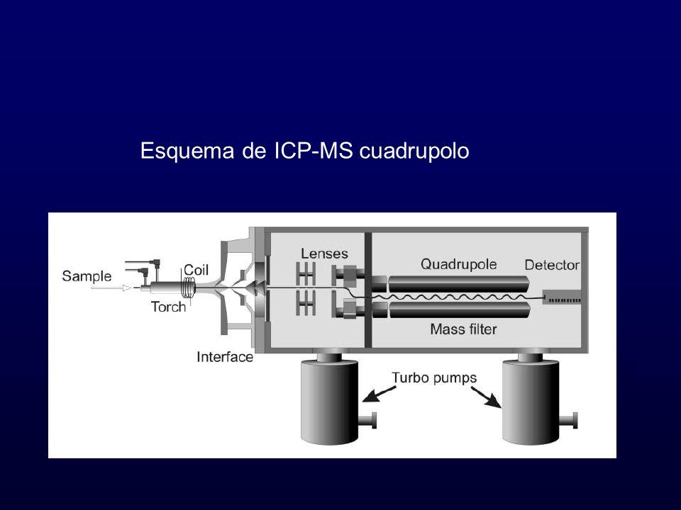 Esquema de ICP-MS cuadrupolo