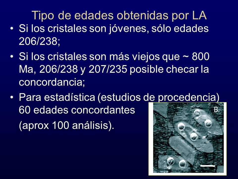 Tipo de edades obtenidas por LA Si los cristales son jóvenes, sólo edades 206/238; Si los cristales son más viejos que ~ 800 Ma, 206/238 y 207/235 pos
