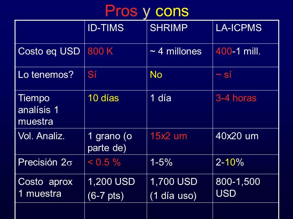 Pros y cons ID-TIMSSHRIMPLA-ICPMS Costo eq USD800 K~ 4 millones400-1 mill. Lo tenemos?SíNo~ sí Tiempo analísis 1 muestra 10 días1 día3-4 horas Vol. An