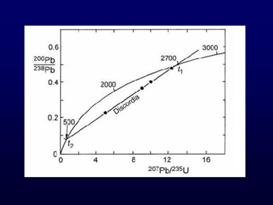 El zircón: el rey Tiene alto contenido de U (generalmente, > 100 ppm) Estructura cristalina compacta Una vez cristalizado, el U se queda adentro, y también el Pb* (*=radiogénico) tiene esta tendencia No contiene Pb inicial.