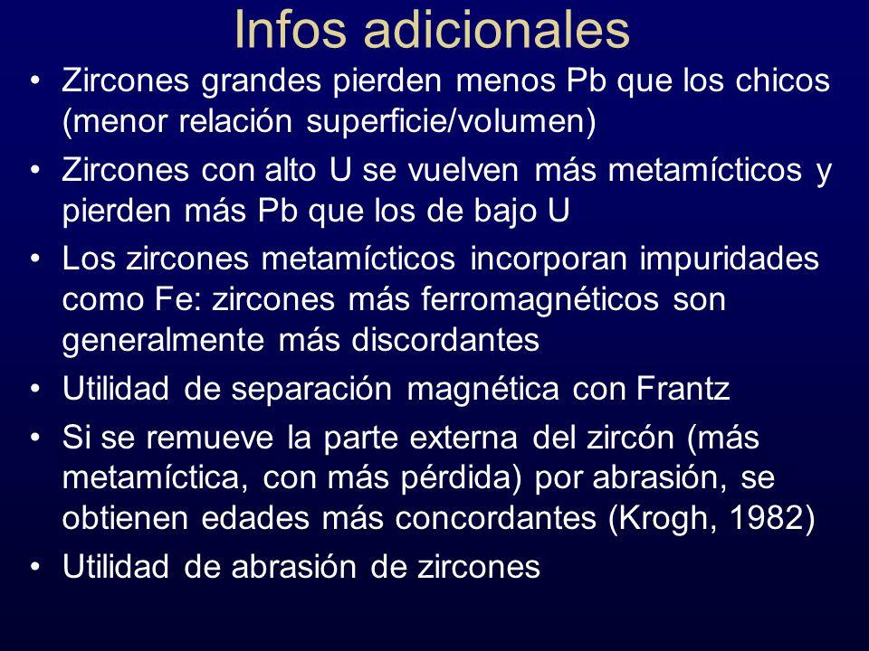 Infos adicionales Zircones grandes pierden menos Pb que los chicos (menor relación superficie/volumen) Zircones con alto U se vuelven más metamícticos