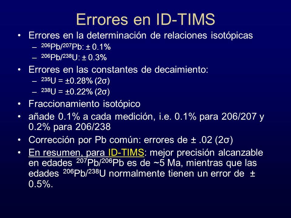Errores en ID-TIMS Errores en la determinación de relaciones isotópicas – 206 Pb/ 207 Pb: ± 0.1% – 206 Pb/ 238 U: ± 0.3% Errores en las constantes de
