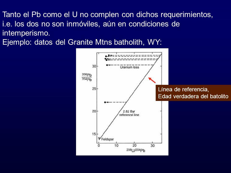 Tanto el Pb como el U no complen con dichos requerimientos, i.e. los dos no son inmóviles, aún en condiciones de intemperismo. Ejemplo: datos del Gran