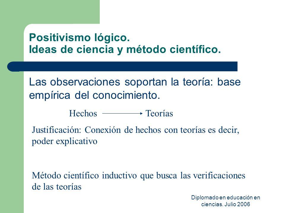 Diplomado en educación en ciencias. Julio 2006 Positivismo lógico. Ideas de ciencia y método científico. Las observaciones soportan la teoría: base em