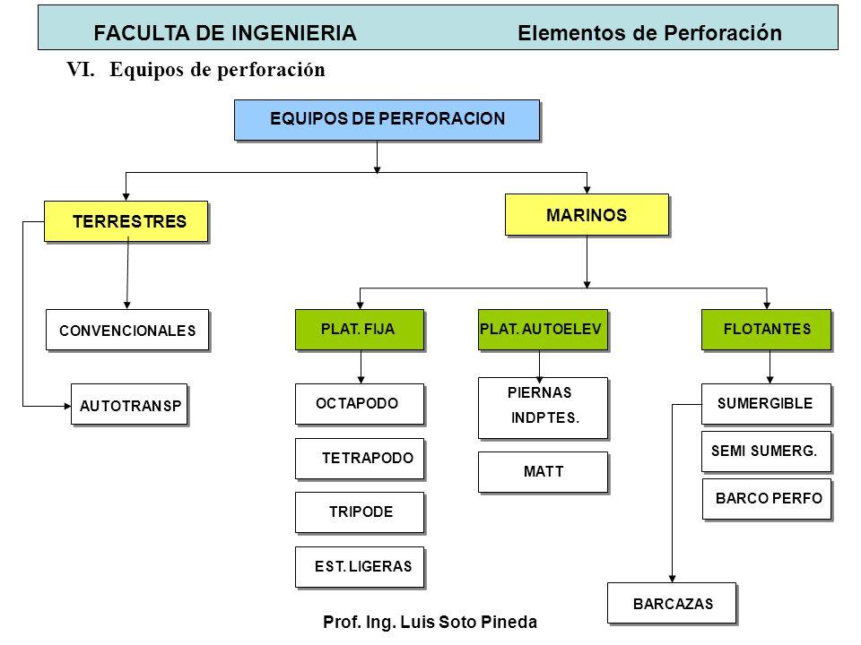 Prof. Ing. Luis Soto Pineda FACULTA DE INGENIERIA Elementos de Perforación VI.Equipos de perforación TERRESTRES MARINOS EQUIPOS DE PERFORACION CONVENC