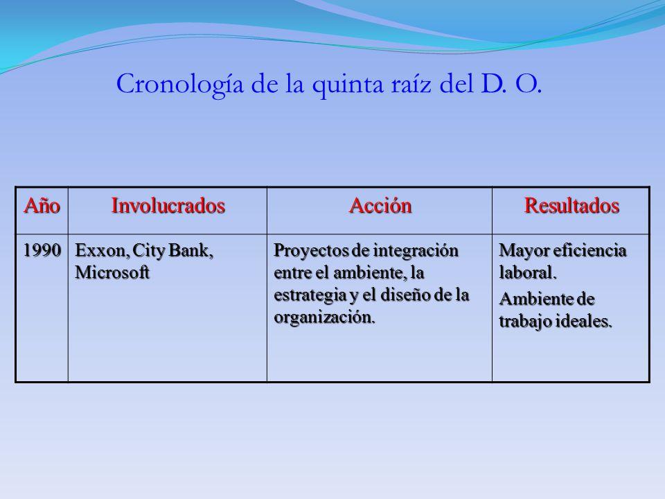 AñoInvolucradosAcciónResultados 1990 Exxon, City Bank, Microsoft Proyectos de integración entre el ambiente, la estrategia y el diseño de la organizac
