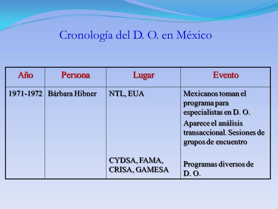 AñoPersonaLugarEvento 1971-1972 Bárbara Hibner NTL, EUA CYDSA, FAMA, CRISA, GAMESA Mexicanos toman el programa para especialistas en D. O. Aparece el