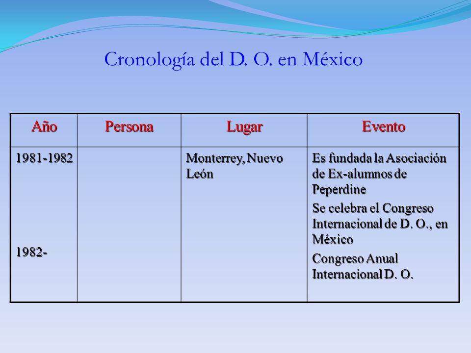 AñoPersonaLugarEvento 1981-19821982- Monterrey, Nuevo León Es fundada la Asociación de Ex-alumnos de Peperdine Se celebra el Congreso Internacional de