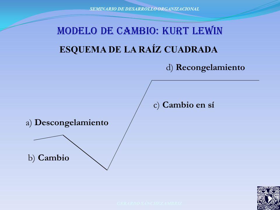 moDeLo DE Cambio: KURT LEWIN ESQUEMA DE LA RAÍZ CUADRADA SEMINARIO DE DESARROLLO ORGANIZACIONAL GERARDO SÁNCHEZ AMBRIZ c) Cambio en sí d) Recongelamie