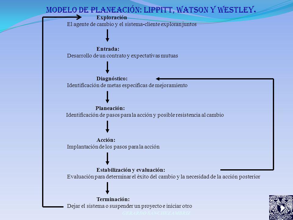 moDeLo DE PLANEACIÓN: LIPPITT, WATSON Y WESTLEY. GERARDO SÁNCHEZ AMBRIZ Exploración El agente de cambio y el sistema-cliente exploran juntos Entrada: