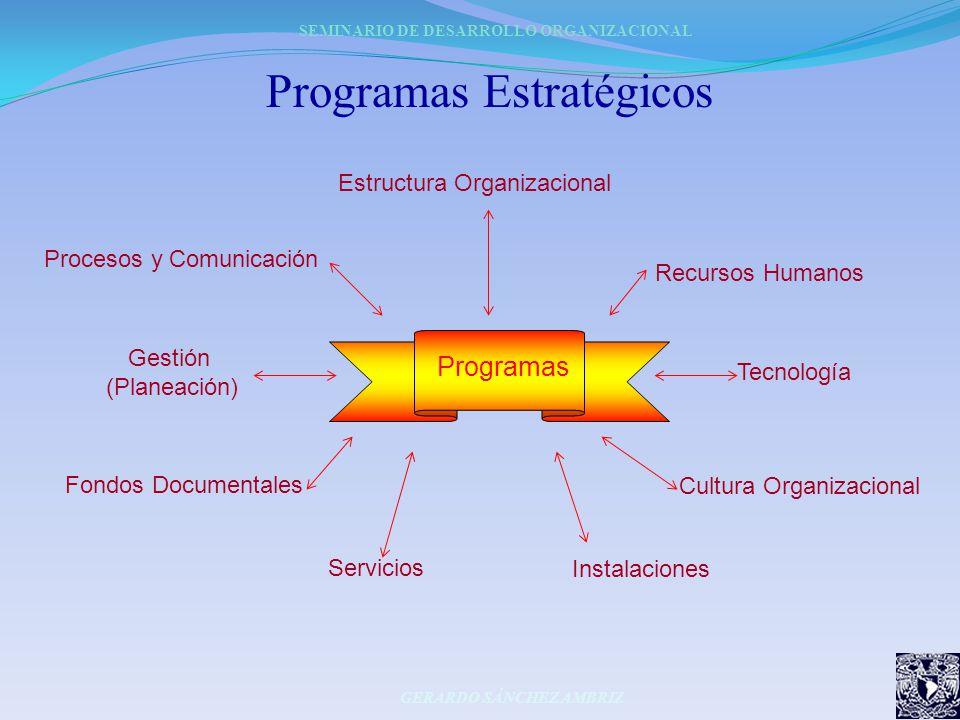 Programas Estratégicos Programas Estructura Organizacional Recursos Humanos Tecnología Cultura Organizacional Instalaciones Procesos y Comunicación Ge