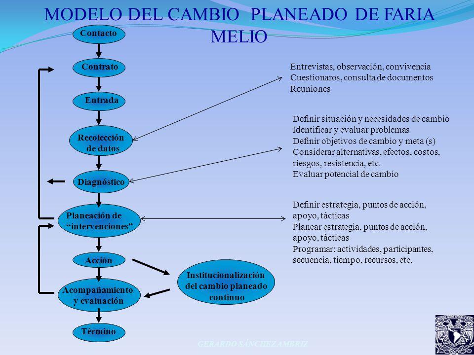 MODELO DEL CAMBIO PLANEADO DE FARIA MELIO GERARDO SÁNCHEZ AMBRIZ Contacto Contrato Entrada Recolección de datos Diagnóstico Planeación de intervencion