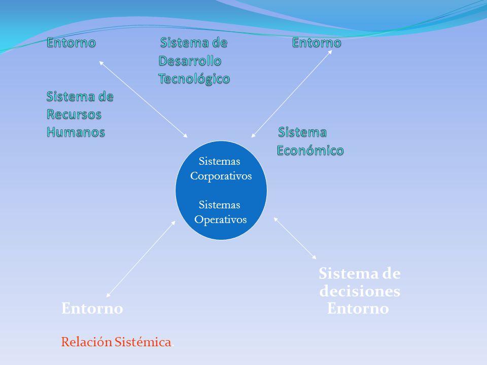 Sistema de decisiones Entorno Relación Sistémica. Sistemas Corporativos Sistemas Operativos