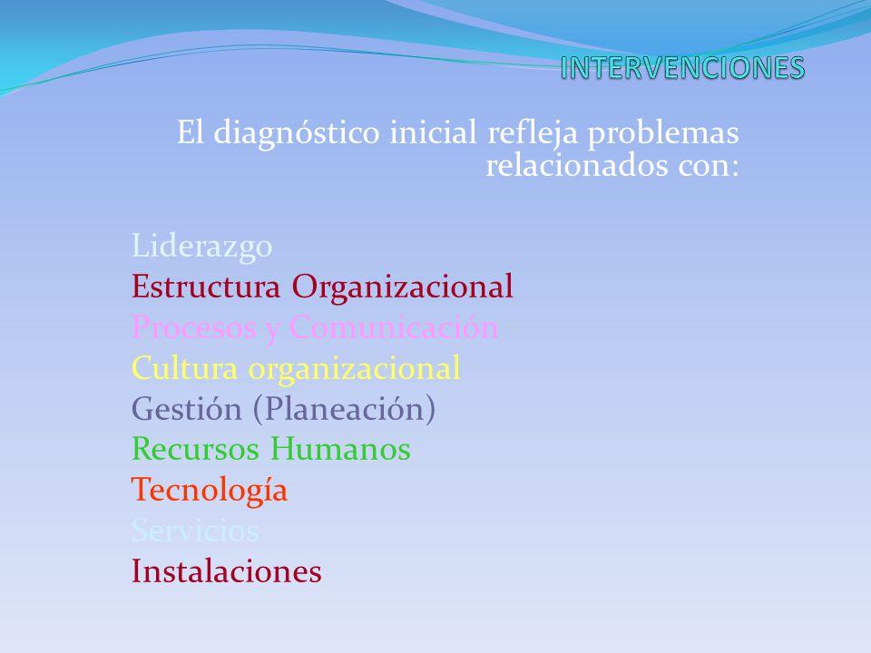 El diagnóstico inicial refleja problemas relacionados con: Liderazgo Estructura Organizacional Procesos y Comunicación Cultura organizacional Gestión