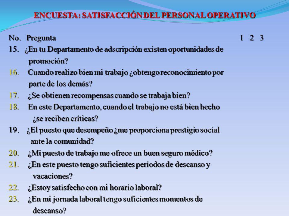 ENCUESTA: SATISFACCIÓN DEL PERSONAL OPERATIVO No. Pregunta 1 2 3 15. ¿En tu Departamento de adscripción existen oportunidades de promoción? promoción?