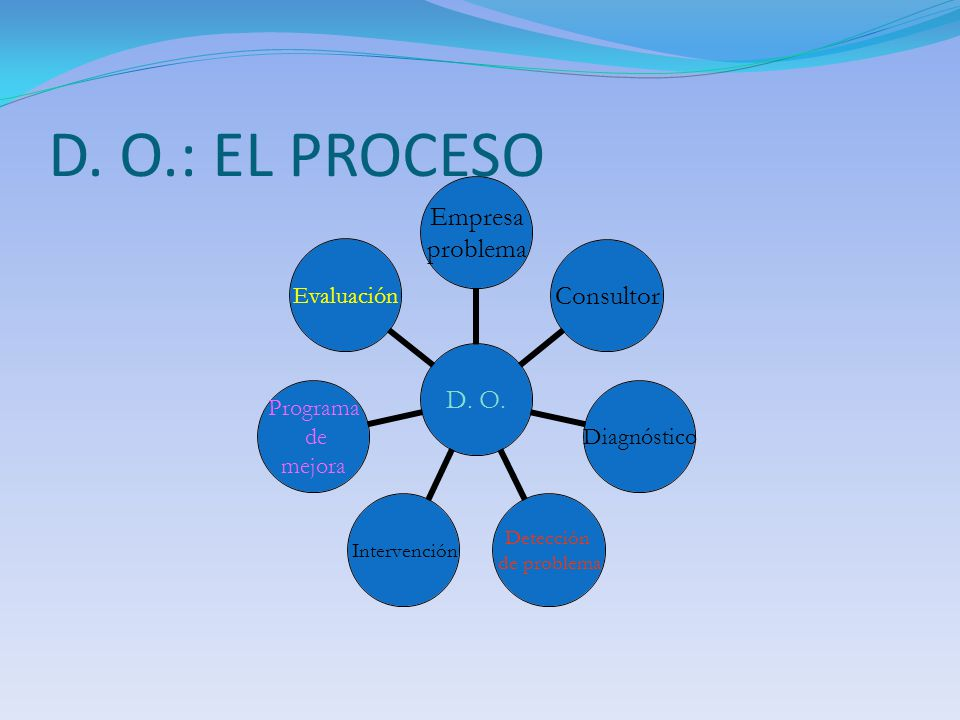 D. O.: EL PROCESO D. O. Empresa problema ConsultorDiagnóstico Detección de problema Intervención Programa de mejora Evaluación